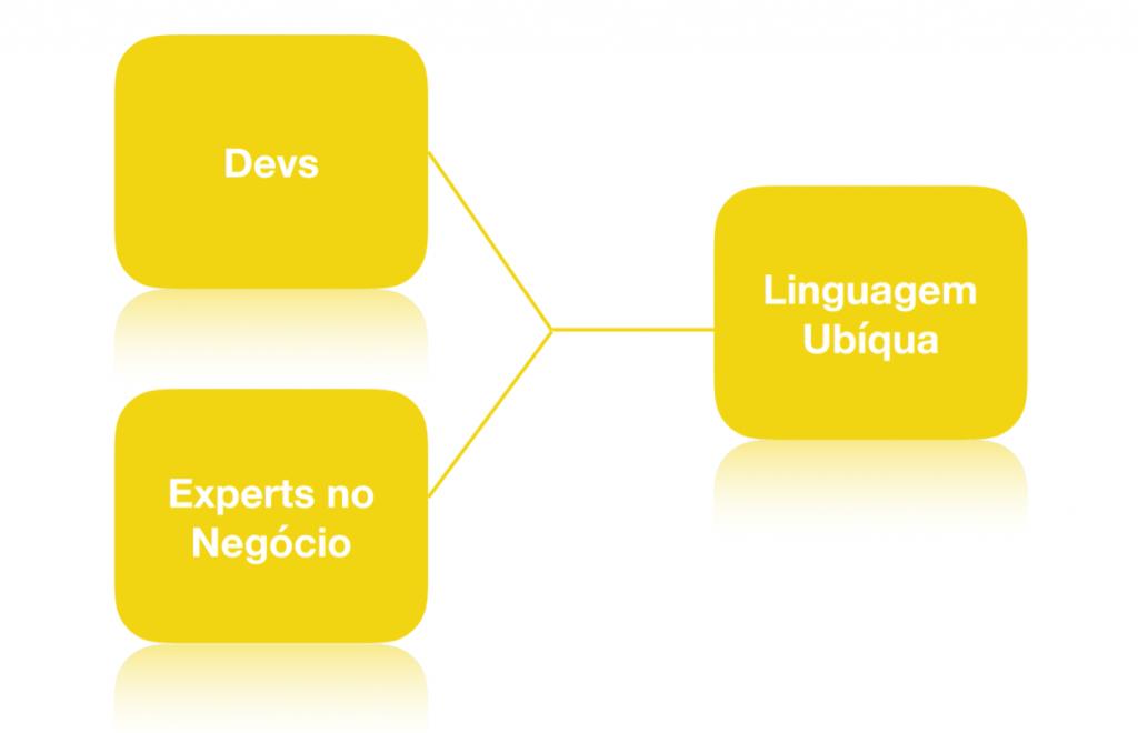 Linguagem Ubíqua