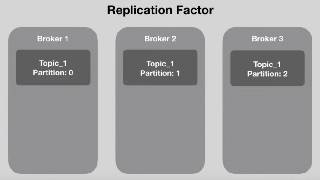 apache Kafka replication factor