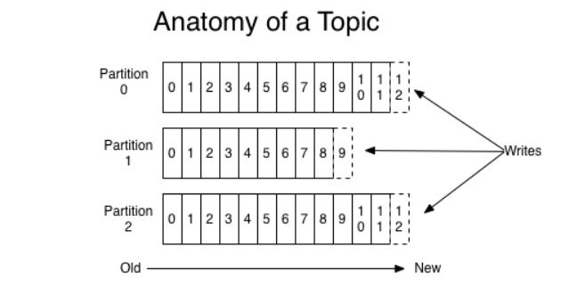 anatomia de um topic